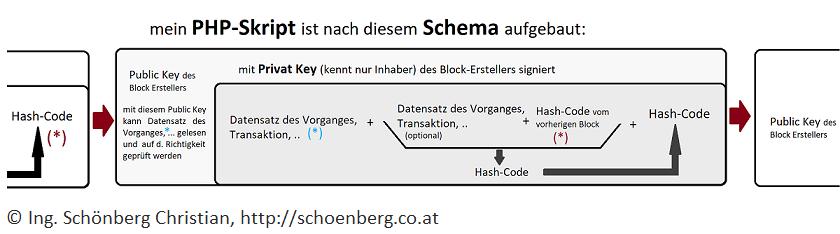 blockchain-schema